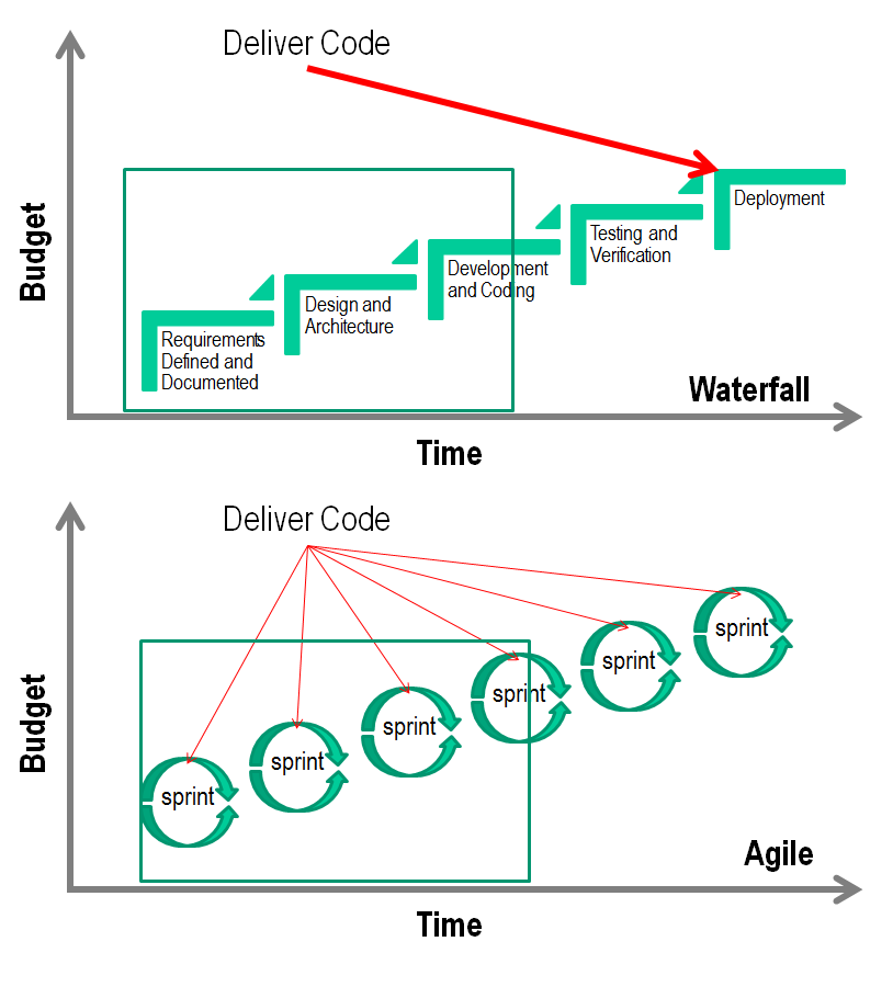 Agile vs waterfall what happens when the project fails for Project management agile waterfall